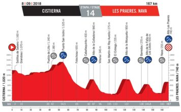 Deuxième semaine de la Vuelta 2018