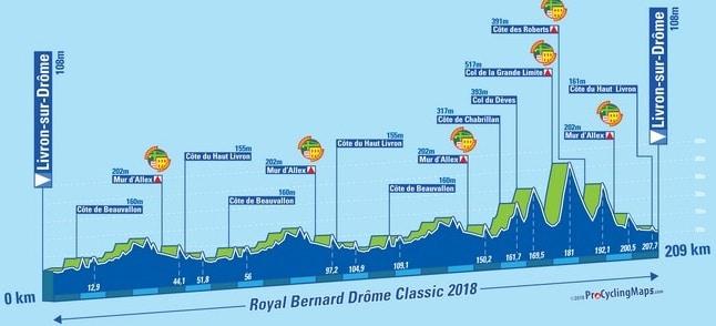 Drôme Classic 2018 parcours carte profil