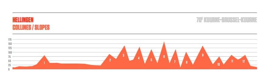 Kuurne-Brussel-Kuurne profil de la course
