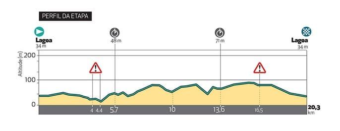 Tour d'Algarve 2018 troisième étape contre-la-montre-individuel