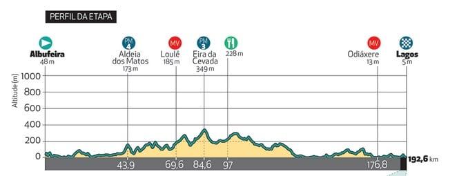 Tour d'Algarve 2018 profil de la première étape