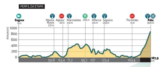 Tour d'Algarve 2018 profil deuxième étape