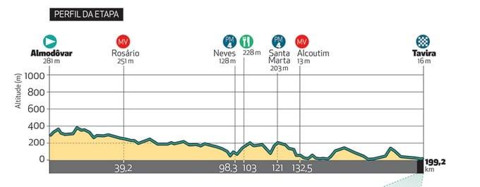 Tour d'Algarve 2018 profil de la quatrième étape