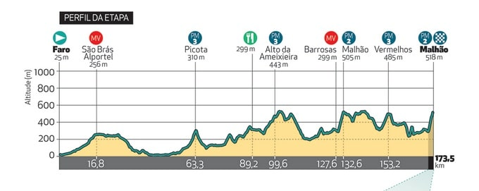 Tour d'Algarve 2018 profil cinquième étape