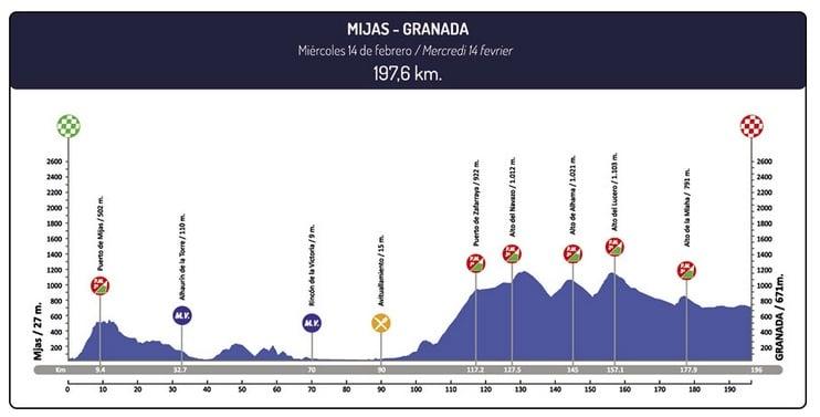 Tour d'Andalousie 2018 étape 1