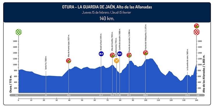 Tour d'Andalousie 2018 étape 2