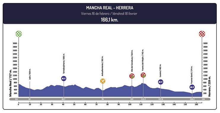 Tour d'Andalousie 2018 étape 3