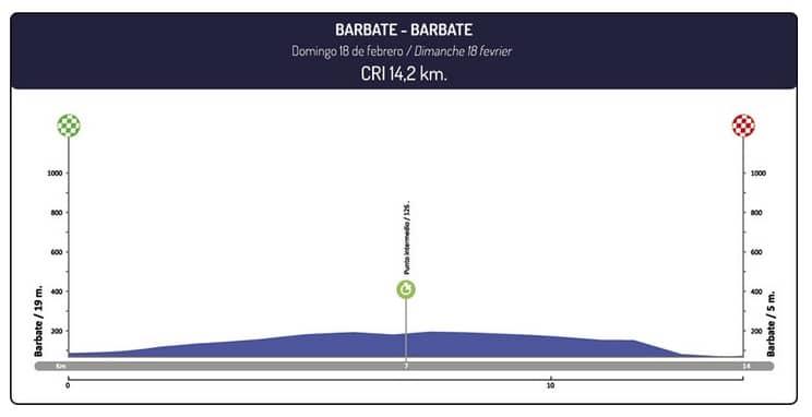 Tour d'Andalousie 2018 étape 5