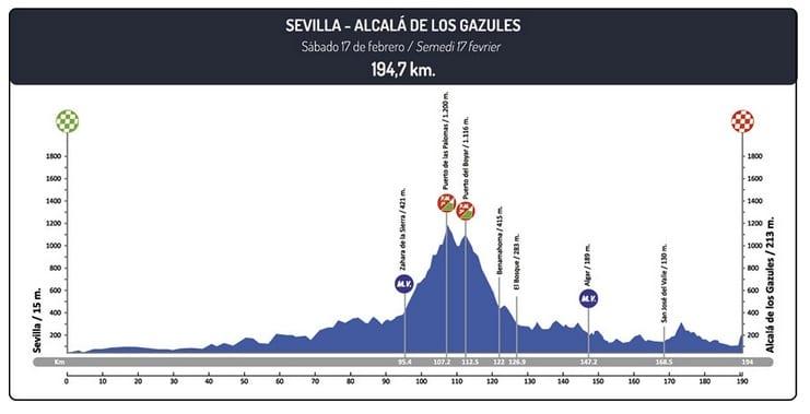 Tour d'Andalousie 2018 étape 4
