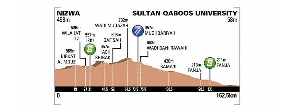 Tour d'Oman 2018 profil de la première étape