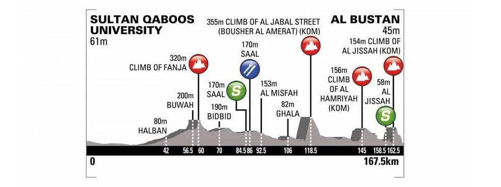 Tour d'Oman 2018 profil de la deuxième étape