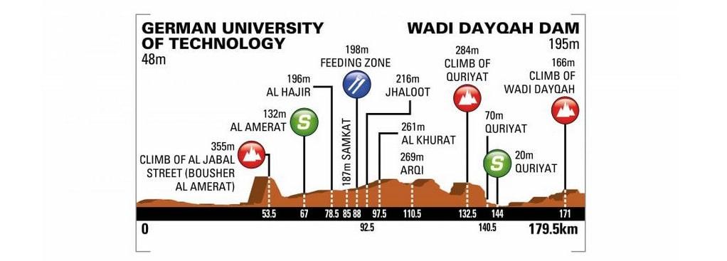 Tour d'Oman 2018 profil de la troisième étape