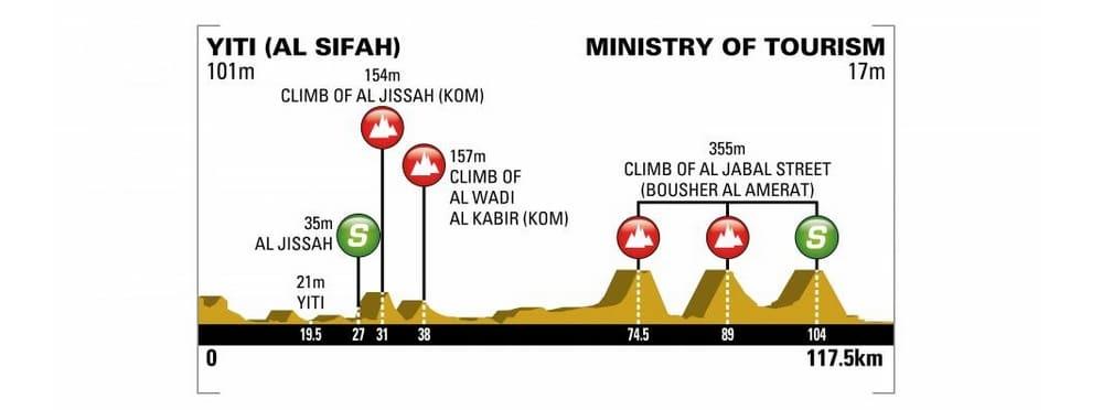 Tour d'Oman 2018 profil de la quatrième étape