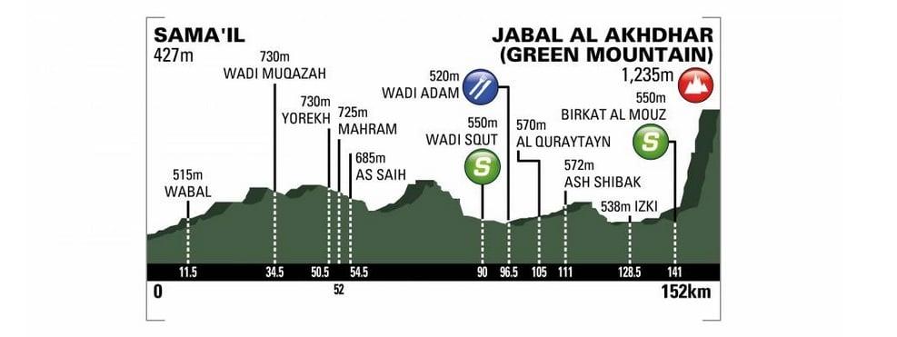 Tour d'Oman 2018 profil cinquième étape reine