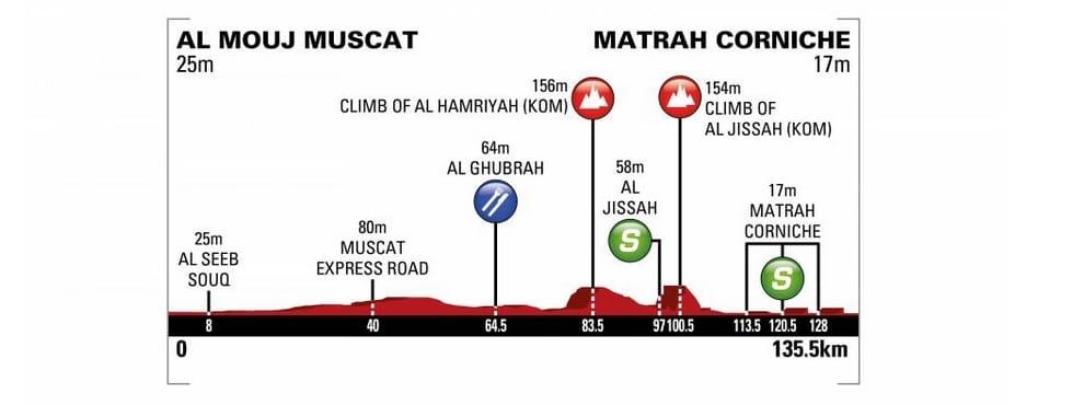 Tour d'Oman 2018 profil de la sixième étape