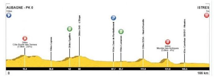 Tour La Provence 2018 profil de la première étape