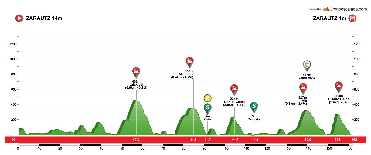 profil étape 1 tour du pays basque