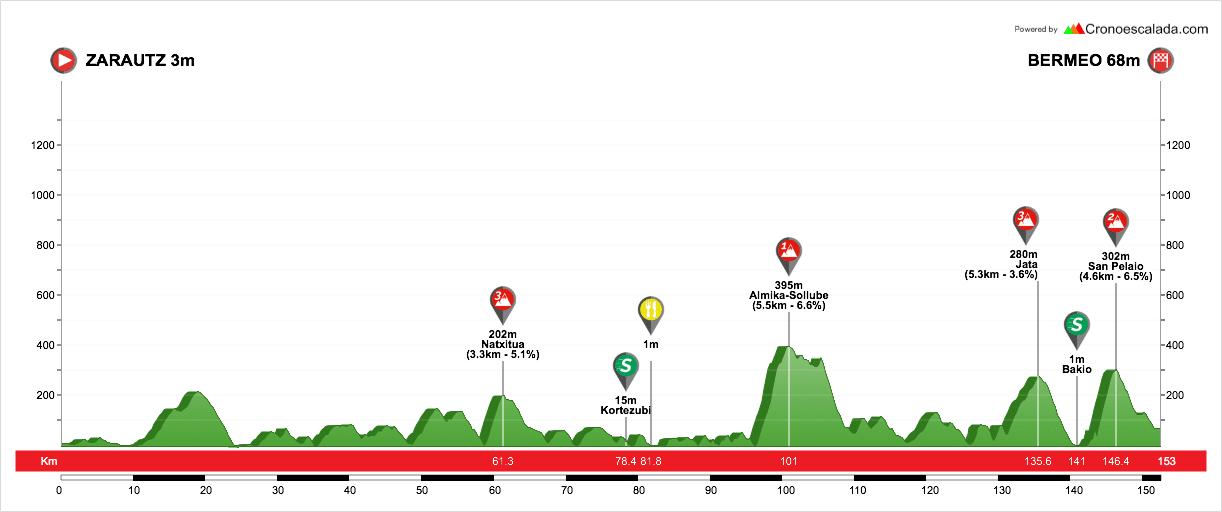 profil étape 2 du tour du pays basque 2018