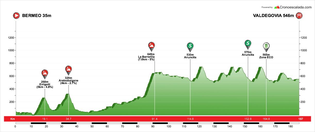 profil étape 3 du tour du pays basque 2018
