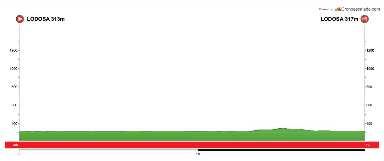 profil étape 4 du tour du pays basque 2018
