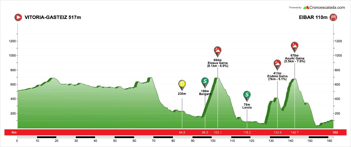 profil étape 5 du tour du pays basque 2018