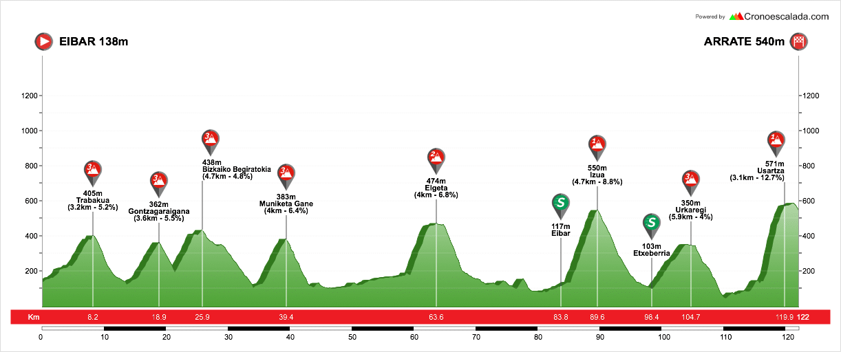 profil étape 6 du tour du pays basque 2018