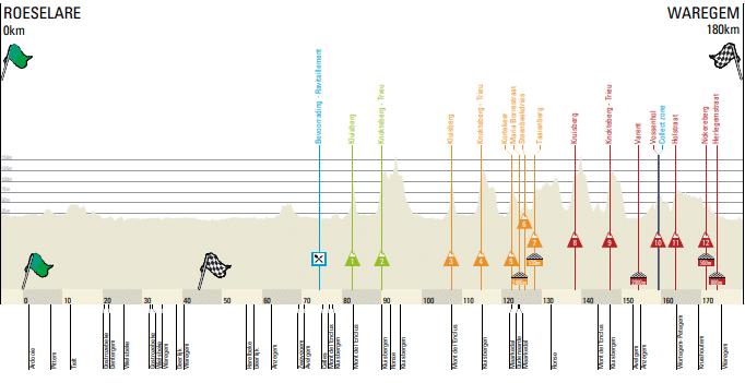 A travers la Flandre 2018 fait 180,1 kilomètres