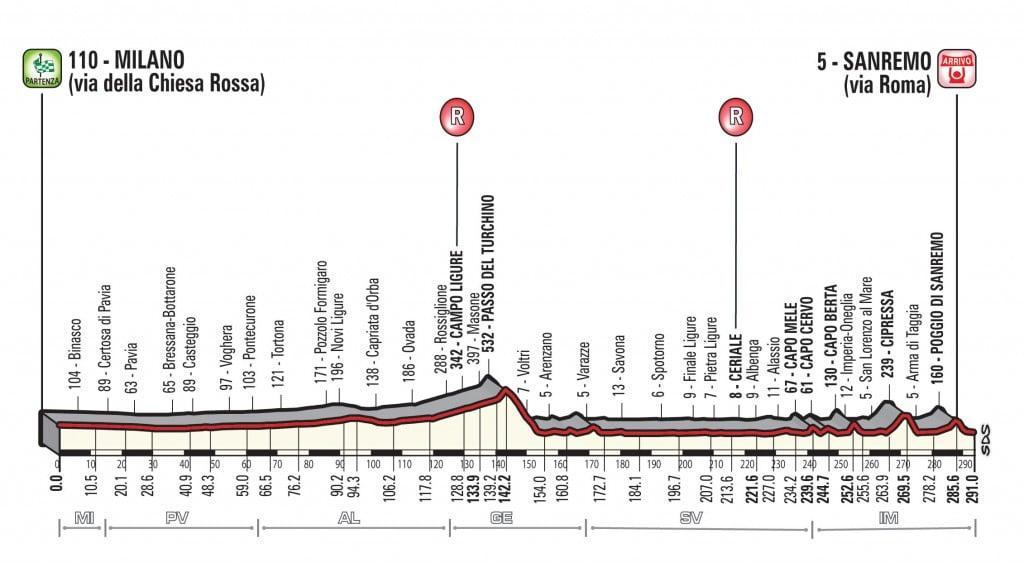 Profil de la course Milan-San Remo 2018