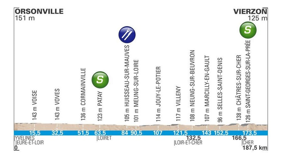 étape 2 Paris Nice 2018 profil