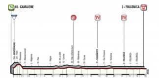 Tirreno-Adriatico 2018 étape 2 profil