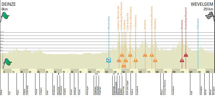 Gand-Wevelgem 2018 parcours