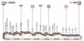 Tirreno-Adriatico 2018 profil étape 6 Numano Fano