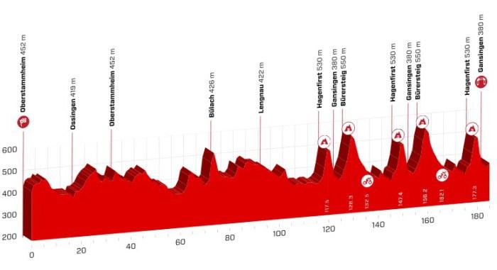 tour de suisse 2018 etape 3