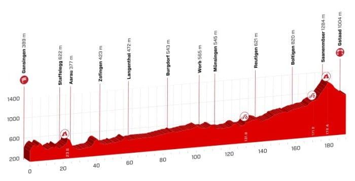 tour de suisse 2018 etape 4