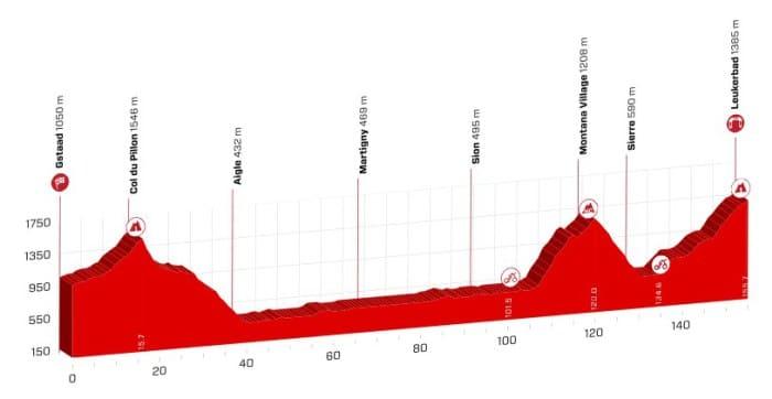 tour de suisse 2018 etape 5