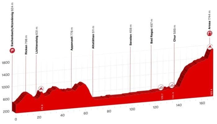 tour de suisse 2018 etape 7