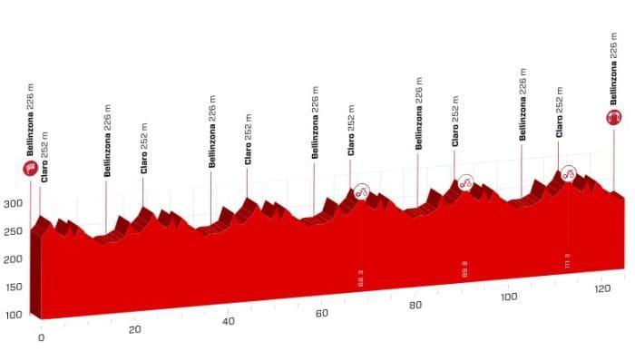 tour de suisse 2018 etape 8