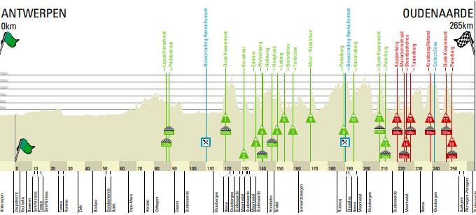 Tour des Flandres 2018 avec 266,5 kilomètres
