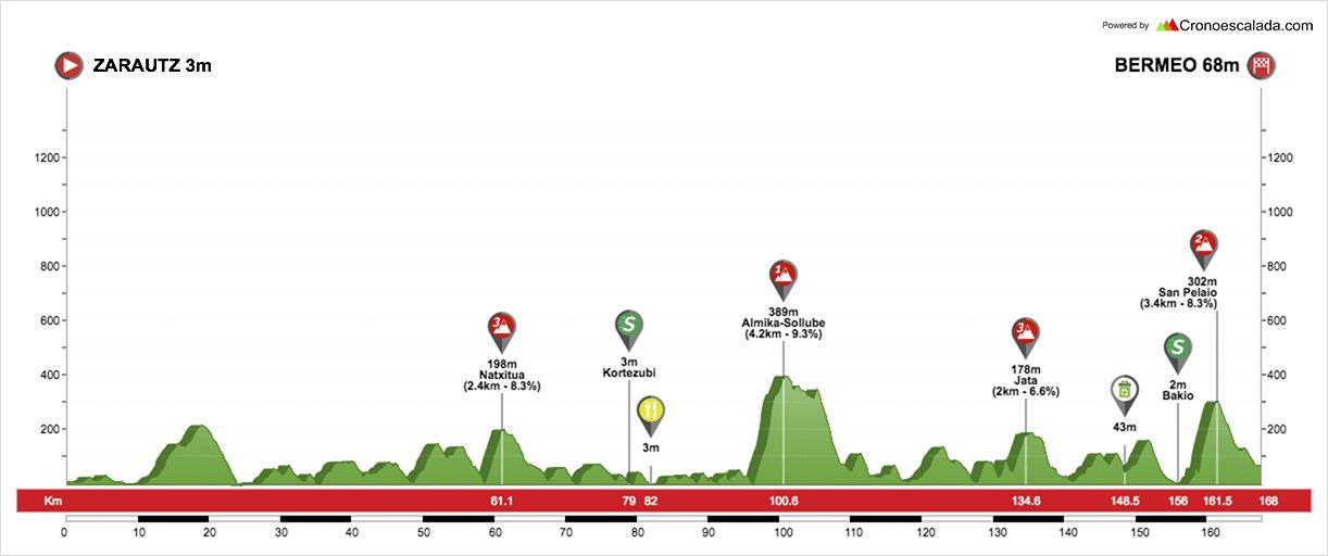 profil étape 2 tour du pays basque 2018