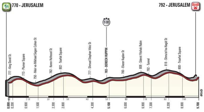 Profil étape 1 Giro 2018