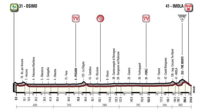 Profil étape 12 Tour d'Italie 2018