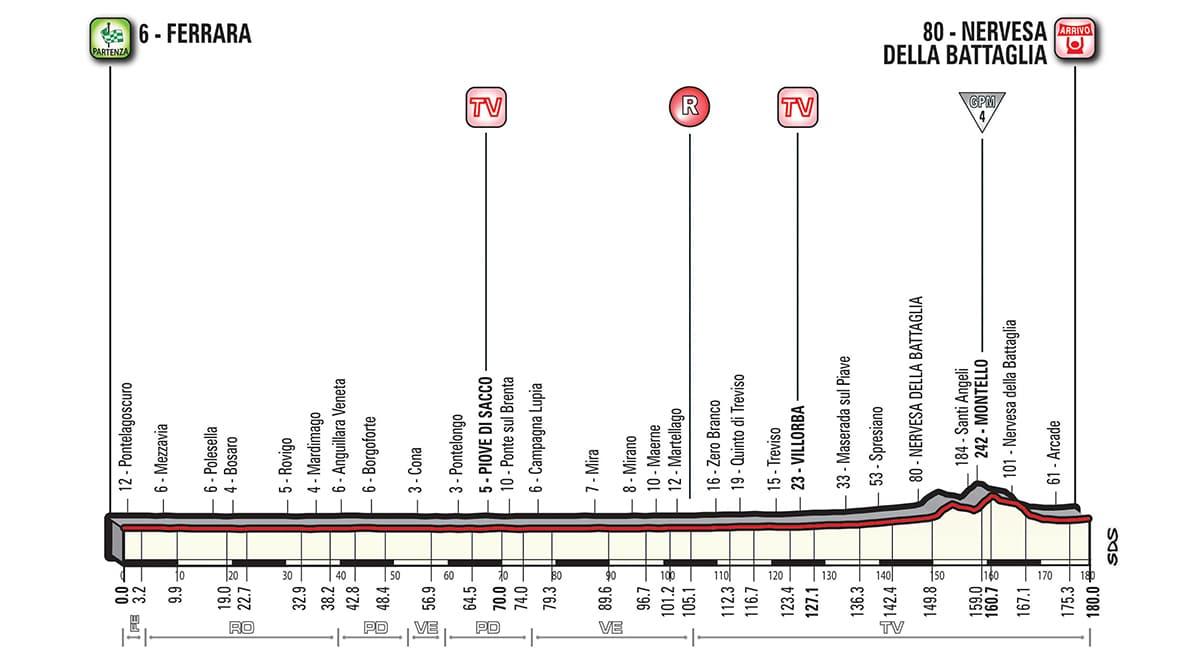 Profil étape 13 Giro 2018