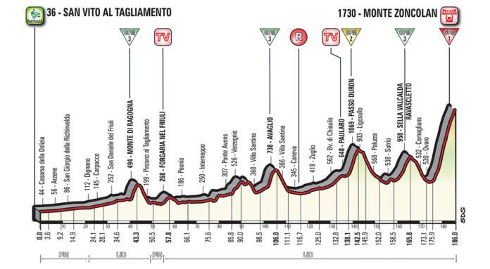 Profil étape 14 Giro 2018