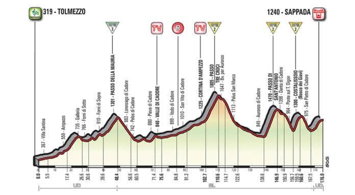 Profil etape 15 tour d'italie 2018