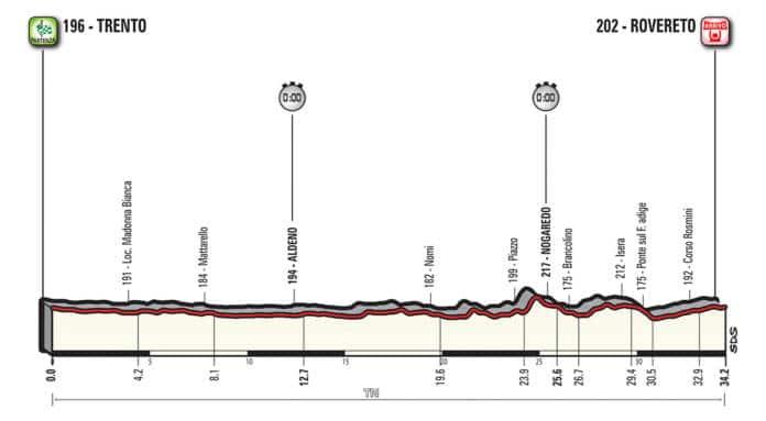 Profil étape 16 Giro 2018