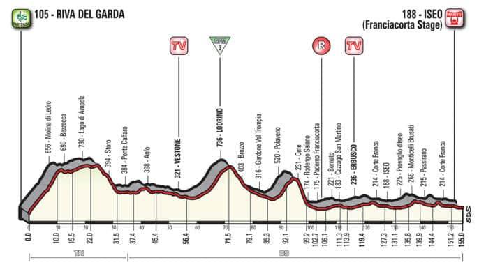 Profil étape 17 Giro 2018
