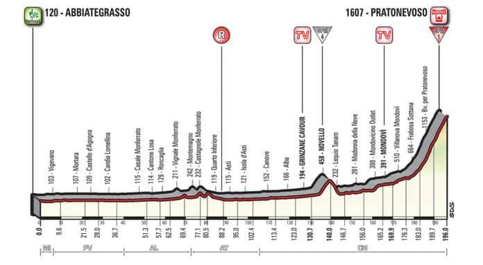 Profil étape 18 Tour d'Italie 2018