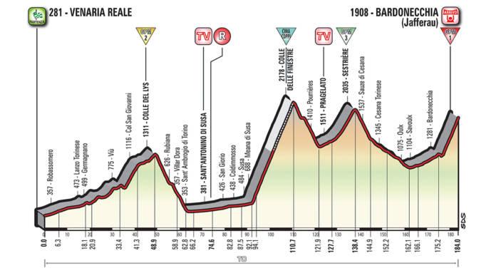 Profil étape 19 Tour d'Italie 2018