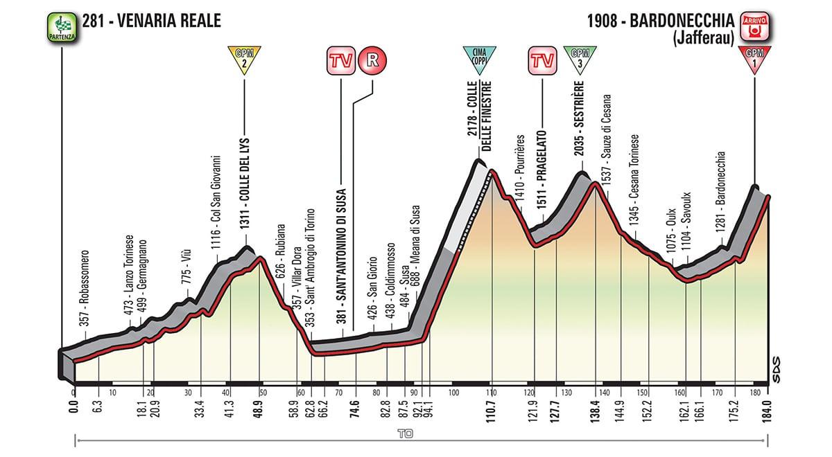 Giro 2018 Le Guide Complet étape Par étape Du 101e Tour D