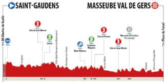 Profil étape 2 Route d'Occitanie 2018